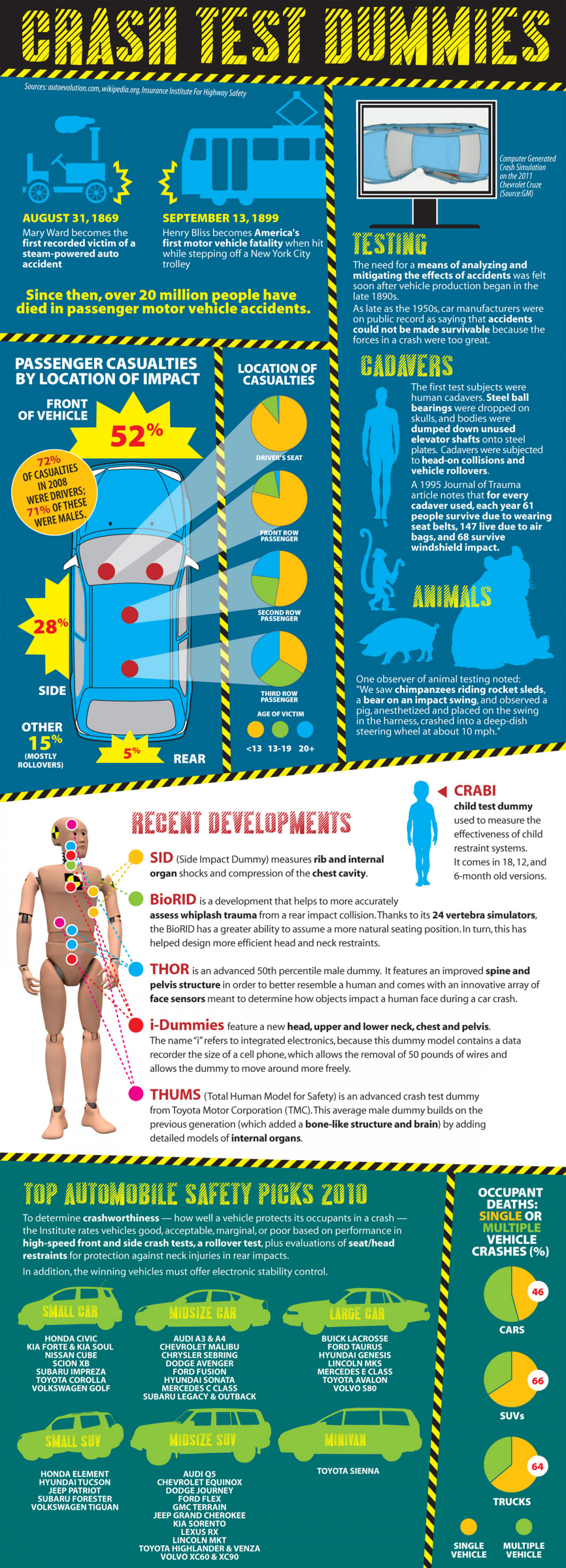 Crash Test Dummies Infographic