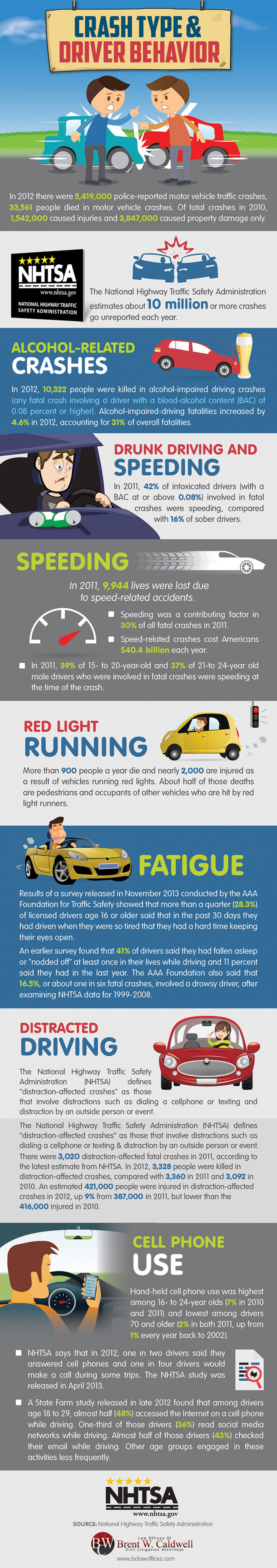 Crash Type & Driver Behavior Infographic