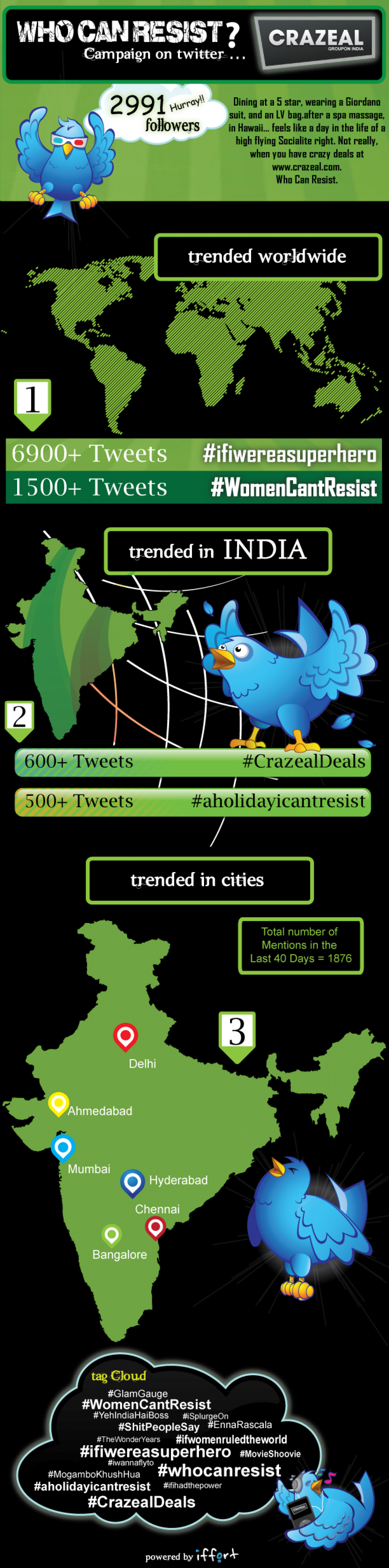 Crazeal's 'Who Can Resist' campaign on Twitter Infographic