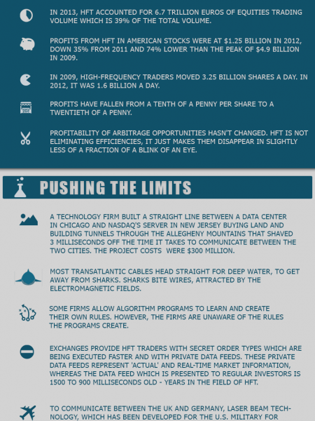 Crazy facts about high frequency trading Infographic