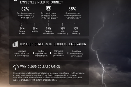 Create a Storm of Collaboration Infographic