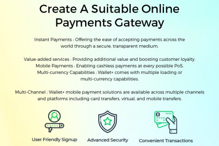 Create A Suitable Online Payments Gateway Infographic