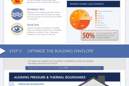 Create an Energy Efficient Home with a Deep Energy Retrofit Infographic