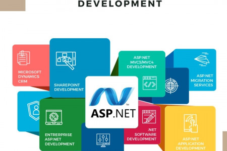 Create Responsive Web Pages With Best Web Development in ASP.NET Infographic