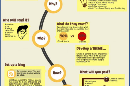 Creating a Blogging Strategy to Blow Readers Away Infographic