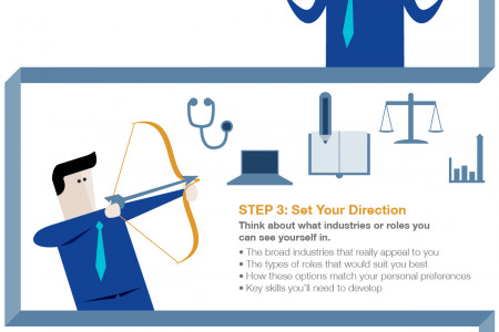 Creating a career plan: 5 steps to your future Infographic