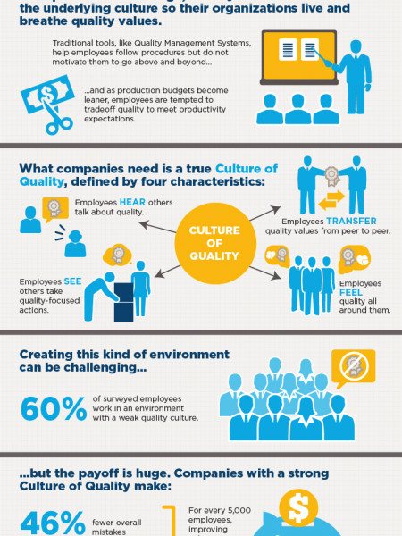 Creating a Culture of Quality Infographic