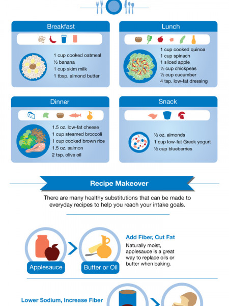 Creating a Healthy Meal Plan with Healthy Food Substitutions Infographic