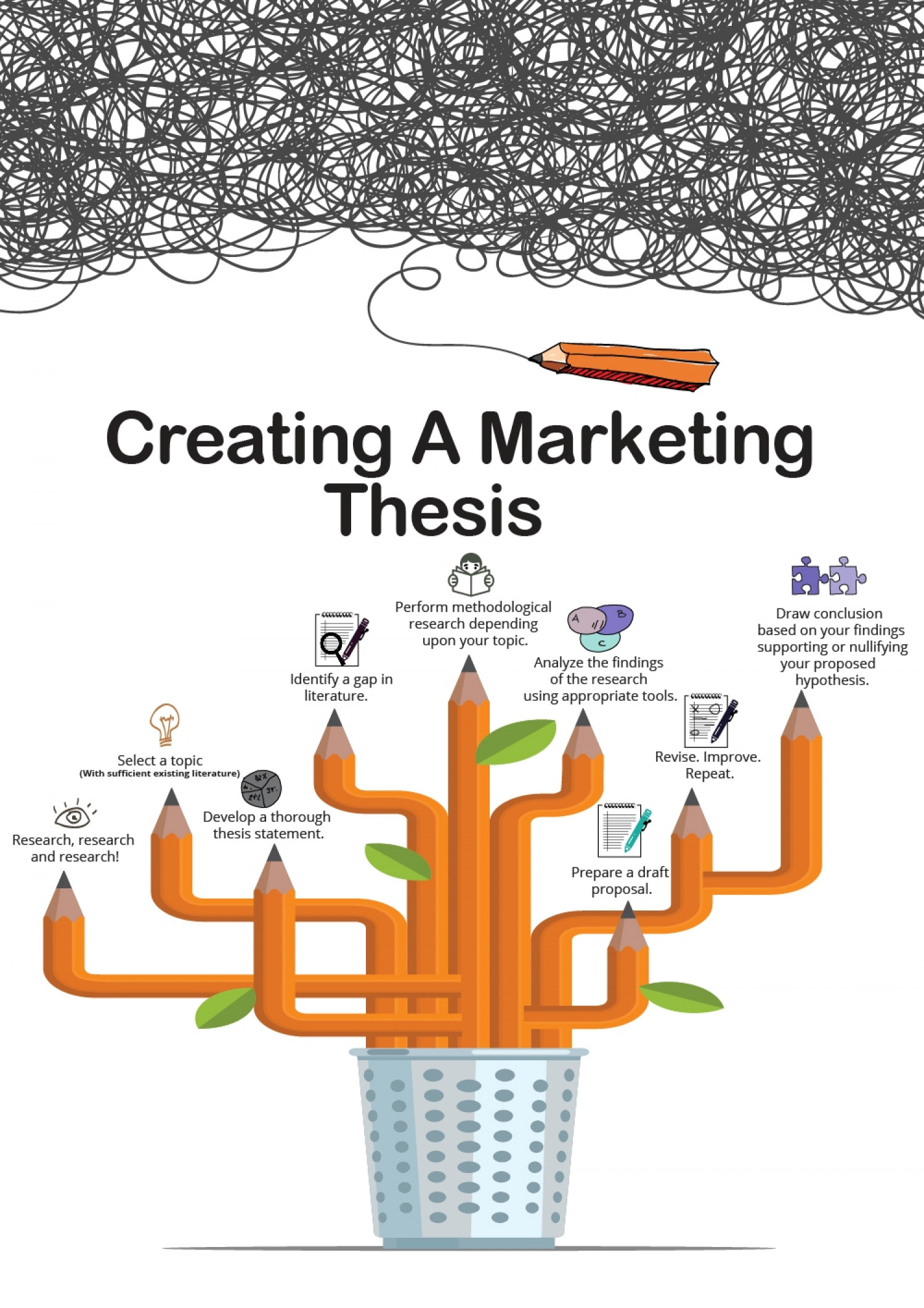 Thesis of marketing research