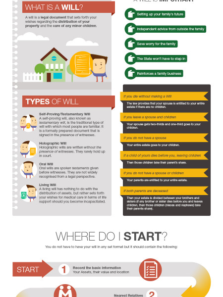 Creating a Will in Ireland Infographic