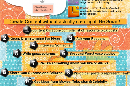 Creating Compelling Content Infographic