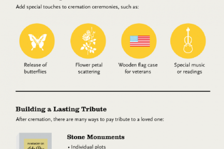 Creating Tributes After Cremation Infographic