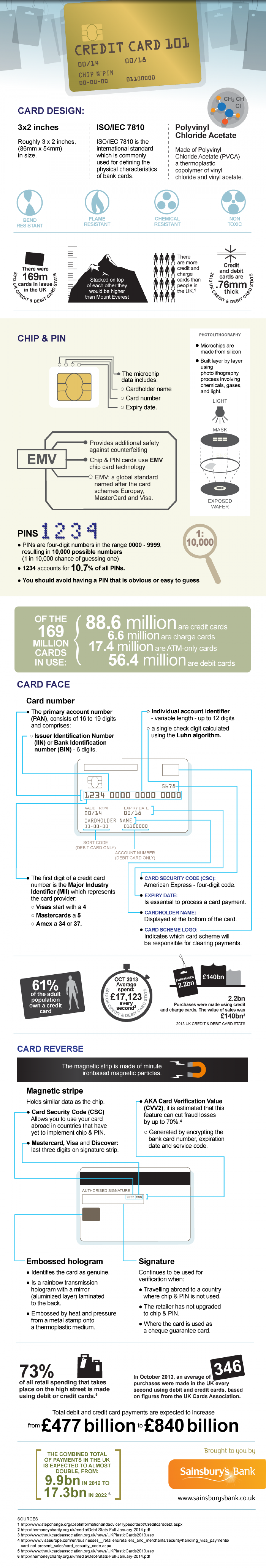 Credit Card 101 Infographic