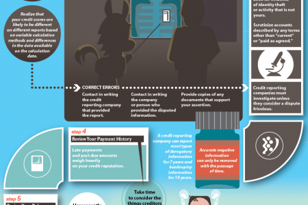 Credit Card Checkup Infographic