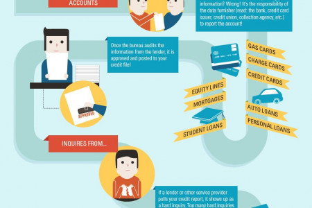 Credit Card features and rewards with attractive offers Infographic