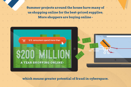 Credit Card Fraud: Home Projects Infographic