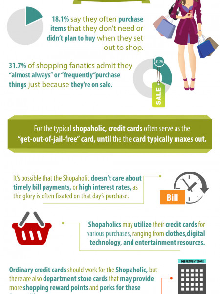 Credit Card Holder Types: Which Are You? Infographic