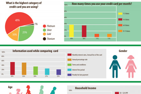 Credit Cards & Consumer Habits  Infographic