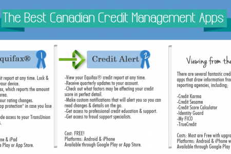 Credit Management Mobile Apps Infographic