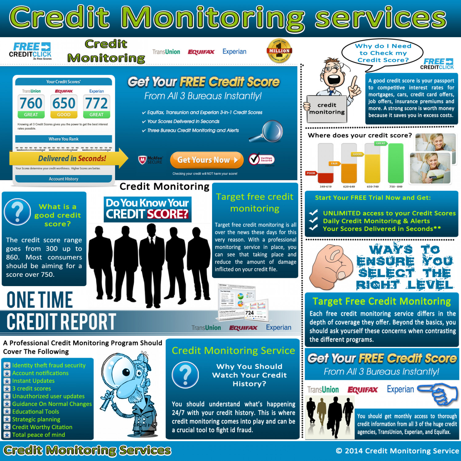 Credit Monitoring Services Infographic