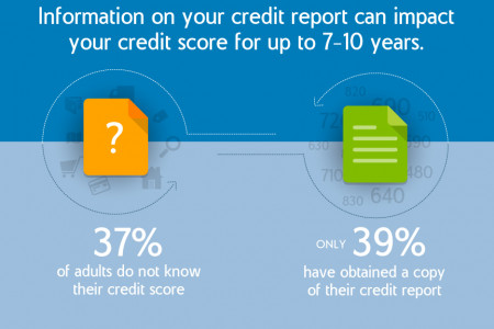Do You Know Your Credit Score? Infographic