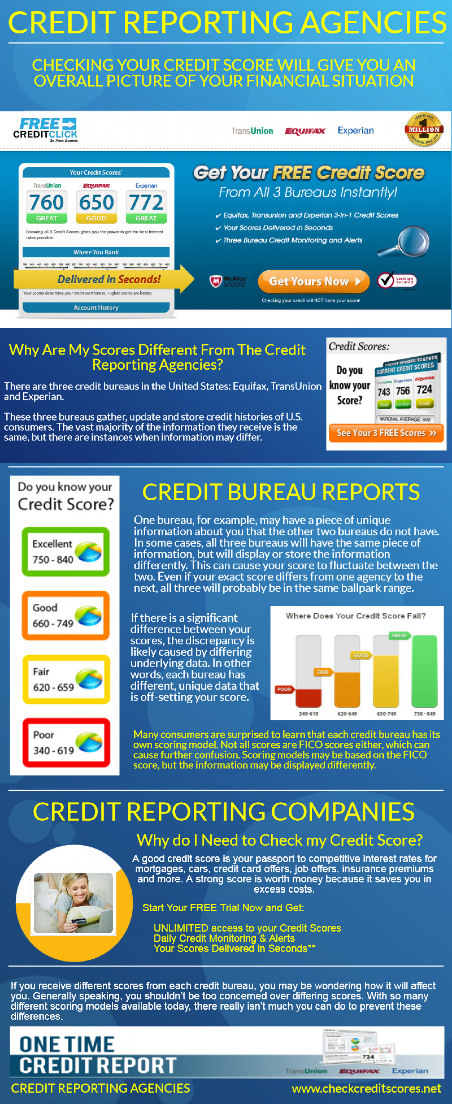 Credit Reporting Agencies Infographic