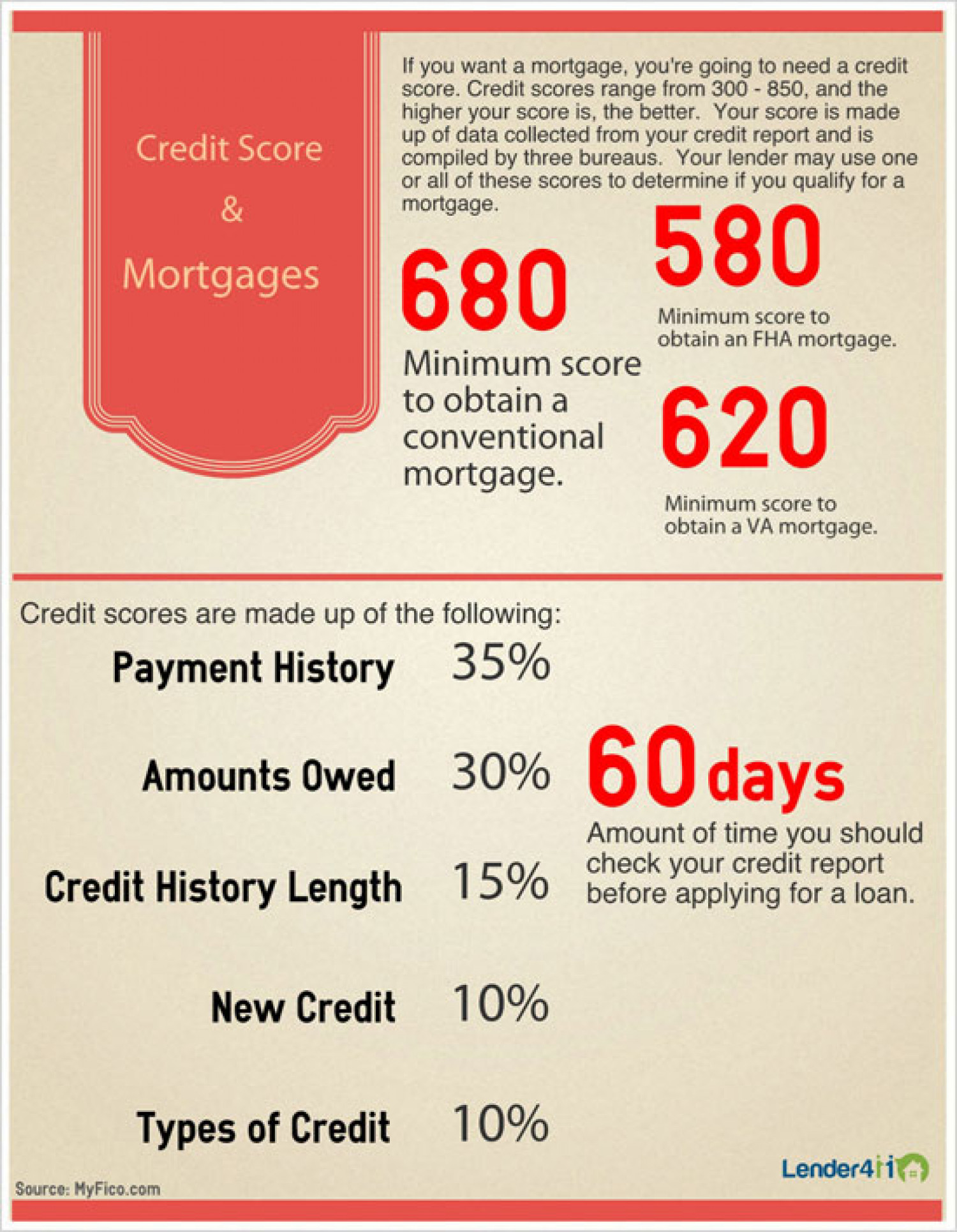Credit Score | Mortgages Infographic