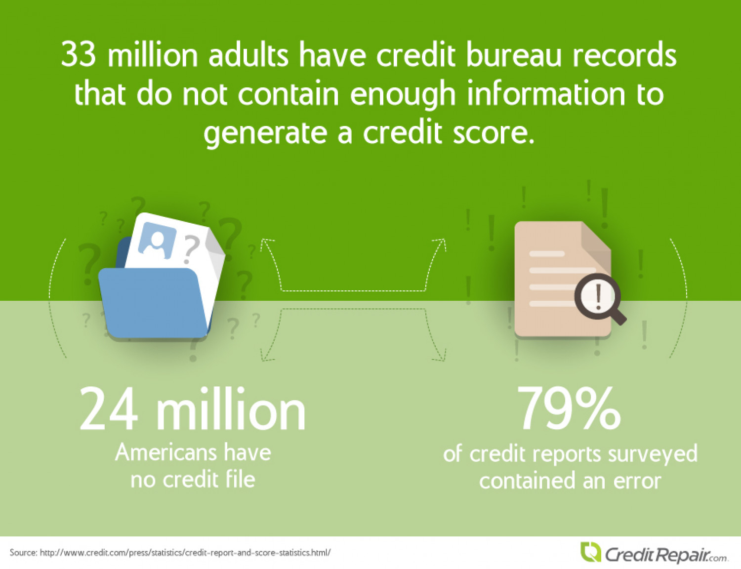Common Credit Score Errors in the US Infographic