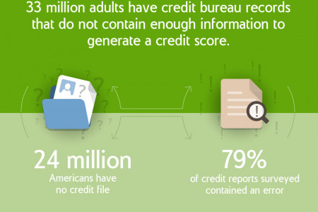 Credit Score Errors  Infographic