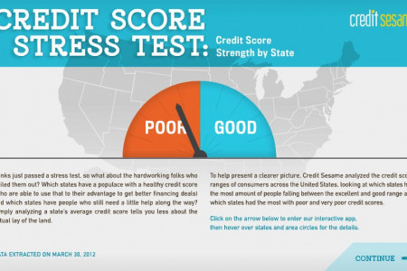 Credit Score Stress Test Infographic