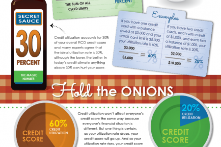 Credit Utilization: Recipe for a Perfect Balance Infographic