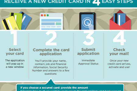 CreditLoan.com New Credit Application Process Infographic Infographic