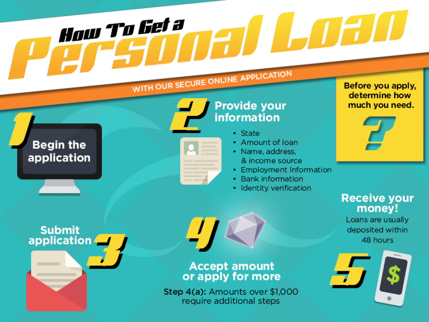 How to Get a Personal Loan Infographic