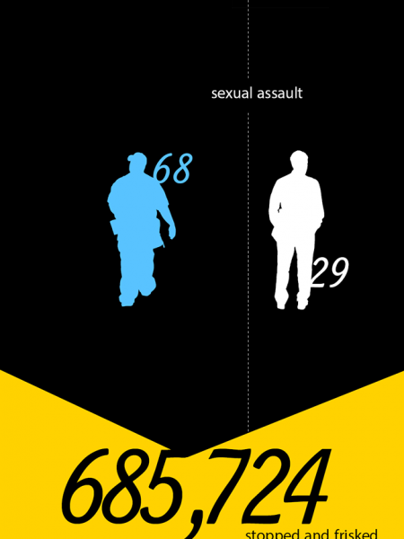 Crime by Police vs. Civilians Infographic