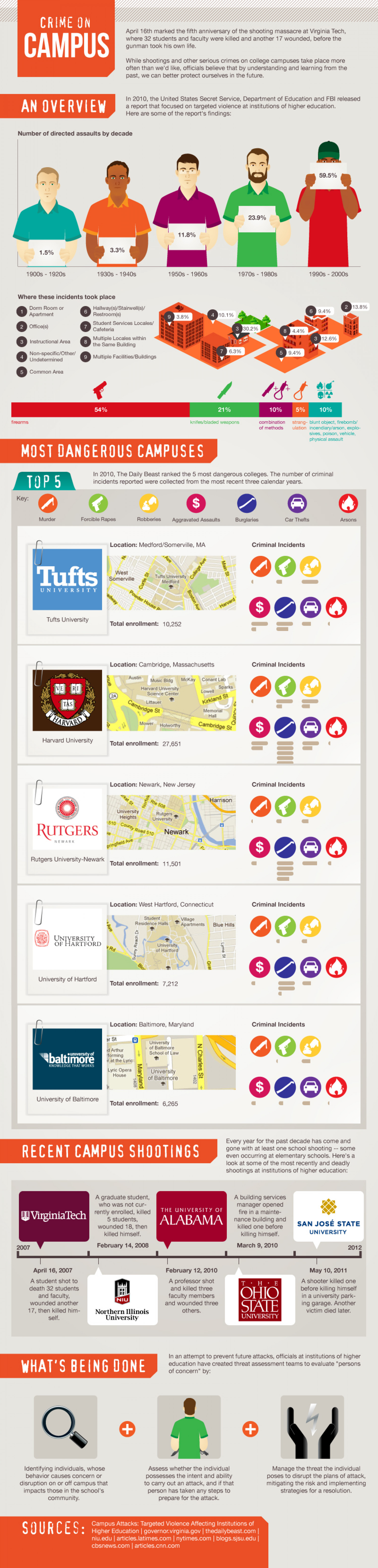 Crime on Campus Infographic