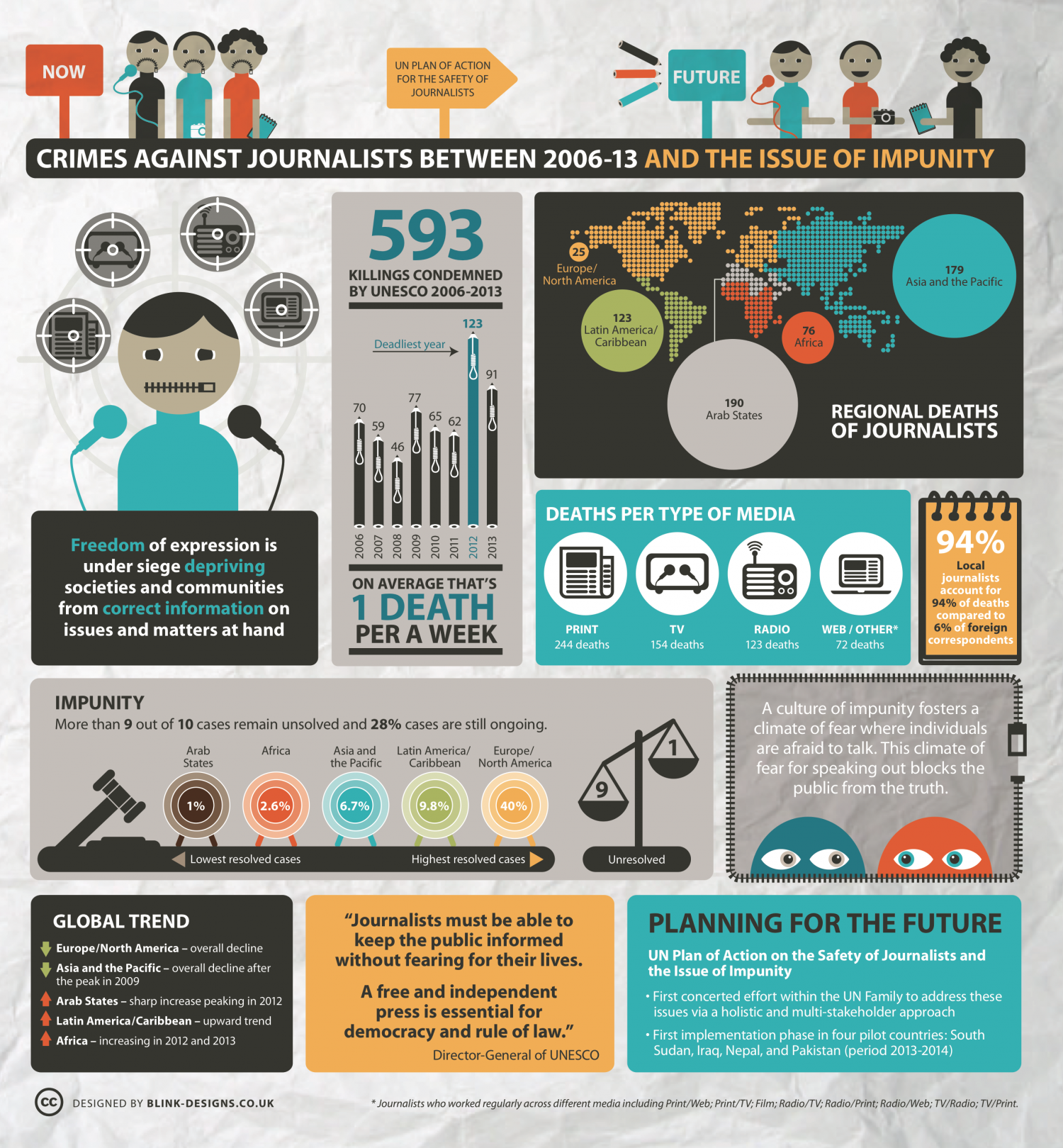 Crimes Against Journalists Between 2006-13 and the Issue of Impunity Infographic