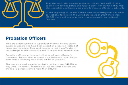 Criminal Justice Degrees| For A Society With A Better Future Infographic