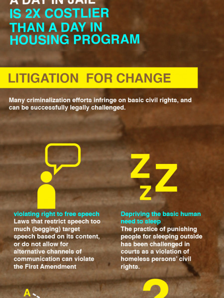 Criminalization of Homelessness Infographic