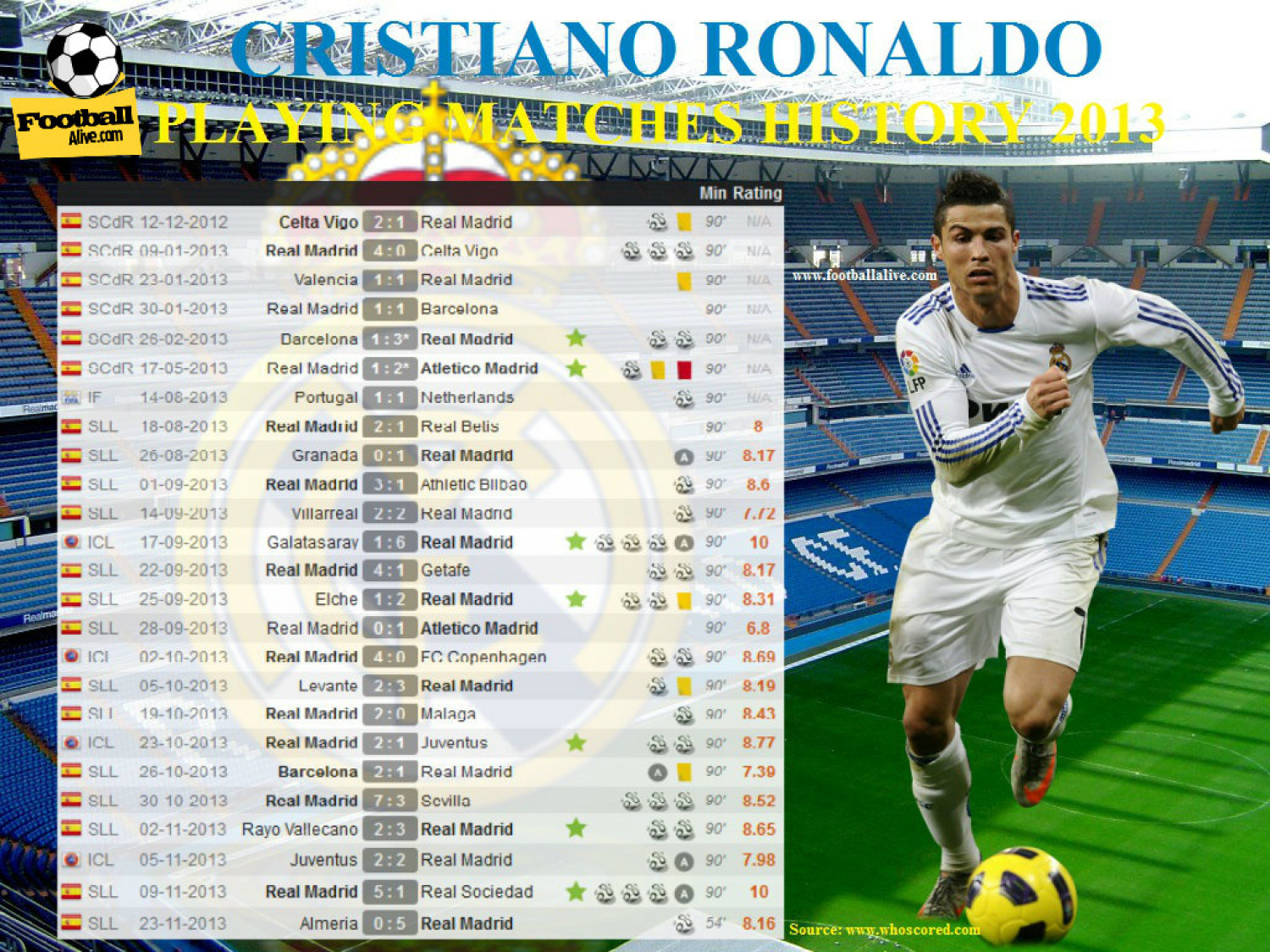 Cristiano Ronaldo Playing Matches History 2013 Infographic