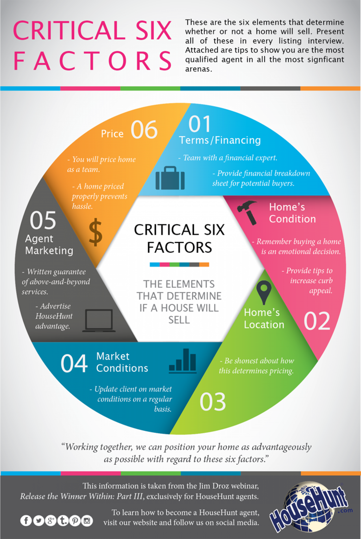 Critical 6 Factors to Sell a Home Infographic