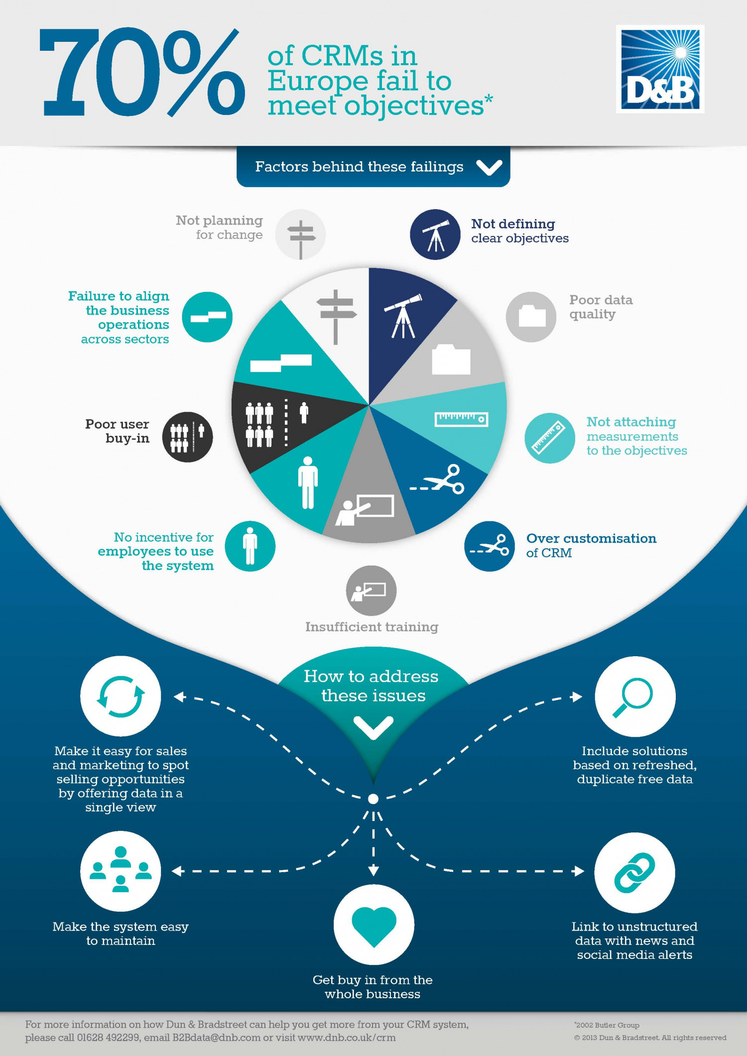 CRM Failures - 70% of businesses have failing CRMs Infographic