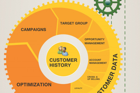 CRM Switzerland Infographic