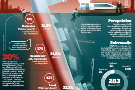 Croatian Shipbuilding Collapse Infographic