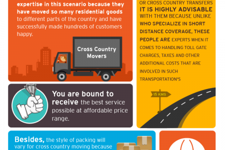 Cross Country Movers Infographic