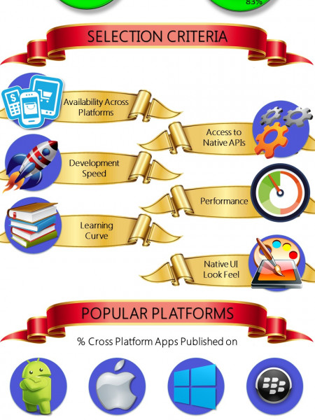 Cross Platform App Frameworks Stats and Forecast [INFOGRAPHIC] Infographic
