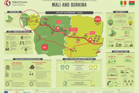 Cross-border cooperation, mobility and border management between Burkina Faso and Mali Infographic
