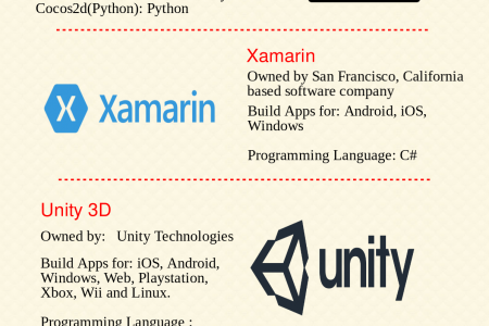 Cross-Platform Development Tools To Build Your Next Mobile App  Infographic