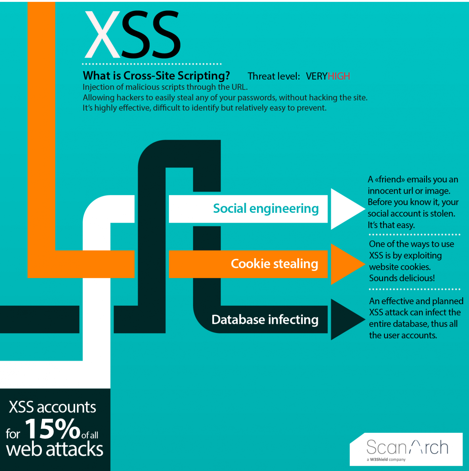 Cross-Site Scripting (XSS) Infographic