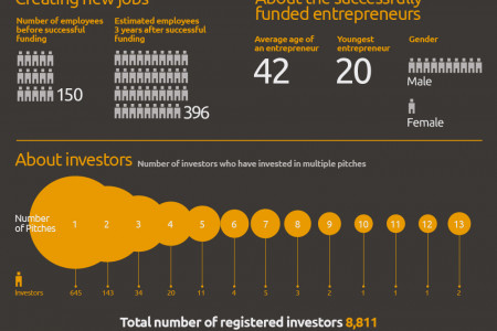 Crowdcube - the Story and Stats behind the world's first crowdfunding for equity platform Infographic