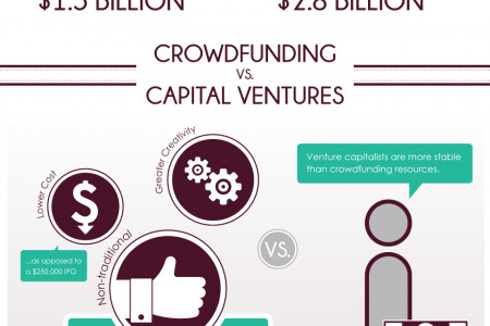 Crowdfunding - Where Dollars and Dreams Meet Infographic
